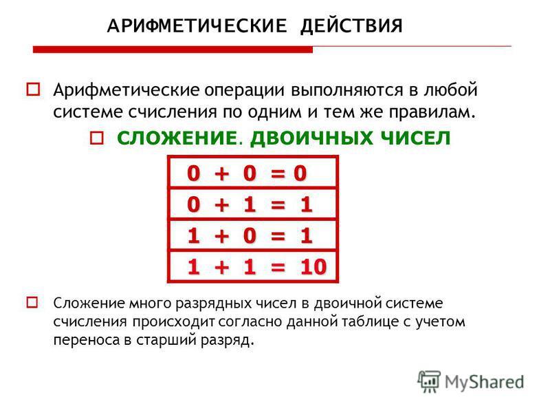 Арифметические операции выполняются в любой системе счисления по одним и тем же правилам. СЛОЖЕНИЕ. ДВОИЧНЫХ ЧИСЕЛ Сложение много разрядных чисел в двоичной системе счисления происходит согласно данной таблице с учетом переноса в старший разряд. АРИФ