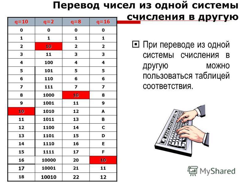 При переводе из одной системы счисления в другую можно пользоваться таблицей соответствия.q=10 q=2 q=8 q=16 0000 1111 21022 31133 410044 510155 611066 711177 81000108 91001119 10101012A 11101113B 12110014C 13110115D 14111016E 15111117F 16100002010 17