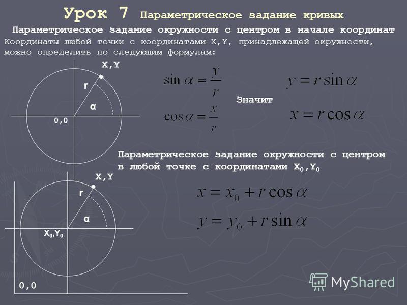 Урок 7 Параметрическое задание кривых Параметрическое задание окружности с центром в начале координат Координаты любой точки с координатами X,Y, принадлежащей окружности, можно определить по следующим формулам: 0,0 X,Y α r Параметрическое задание окр