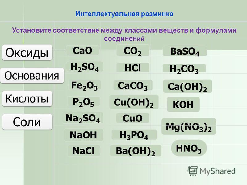 NaCl CaCO 3 BaSO 4 Mg(NO 3 ) 2 Na 2 SO 4 Соли Оксиды СaОСaО P2О5P2О5 Fe 2 О 3 CО2CО2 CuО Основания Кислоты Сa(ОH) 2 Сu(ОH) 2 NaОH Ba(ОH) 2 KОHKОH H2SО4H2SО4 H3PО4H3PО4 HCl H2CО3H2CО3 Интеллектуальная разминка Установите соответствие между классами ве