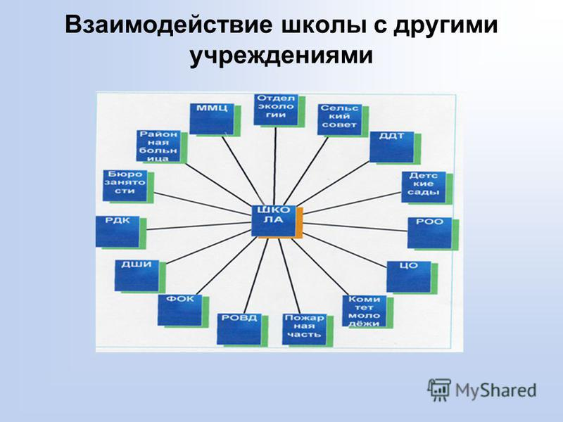 Взаимодействие школы с другими учреждениями