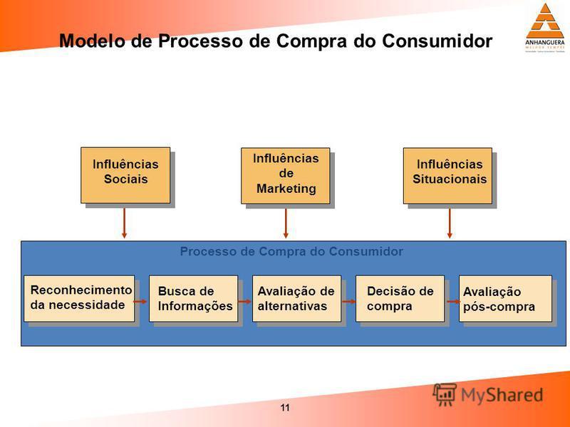 11 Modelo de Processo de Compra do Consumidor Processo de Compra do Consumidor Influências Situacionais Influências Sociais Influências de Marketing Avaliação pós-compra Reconhecimento da necessidade Busca de Informações Avaliação de alternativas Dec