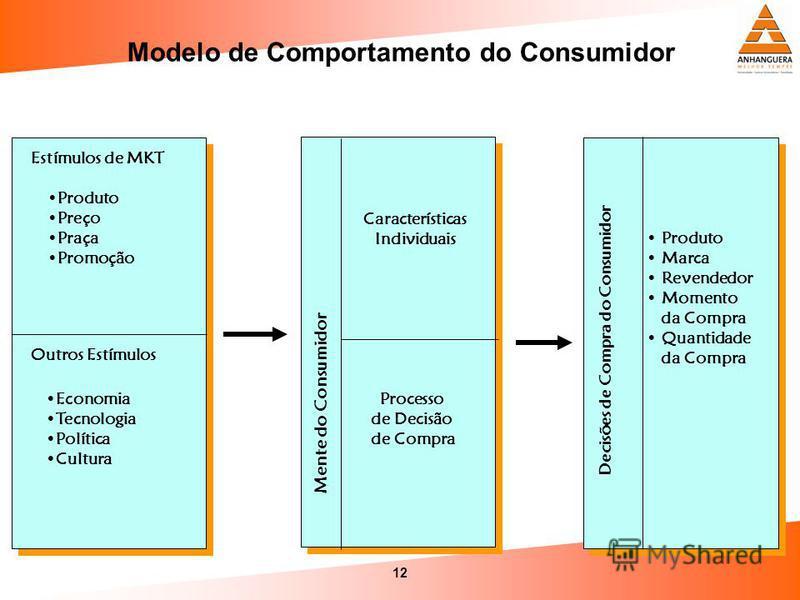 12 Modelo de Comportamento do Consumidor Estímulos de MKT Produto Preço Praça Promoção Outros Estímulos Economia Tecnologia Política Cultura Decisões de Compra do Consumidor Produto Marca Revendedor Momento da Compra Quantidade da Compra Mente do Con