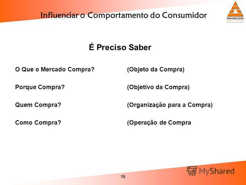 15 Influenciar o Comportamento do Consumidor É Preciso Saber O Que o Mercado Compra? (Objeto da Compra) Porque Compra? (Objetivo da Compra) Quem Compra? (Organização para a Compra) Como Compra? (Operação de Compra