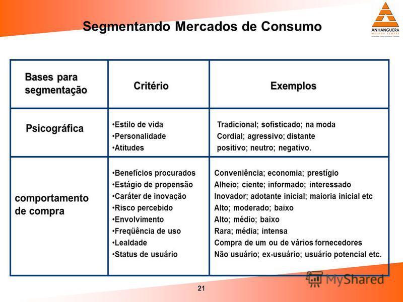 21 Segmentando Mercados de Consumo