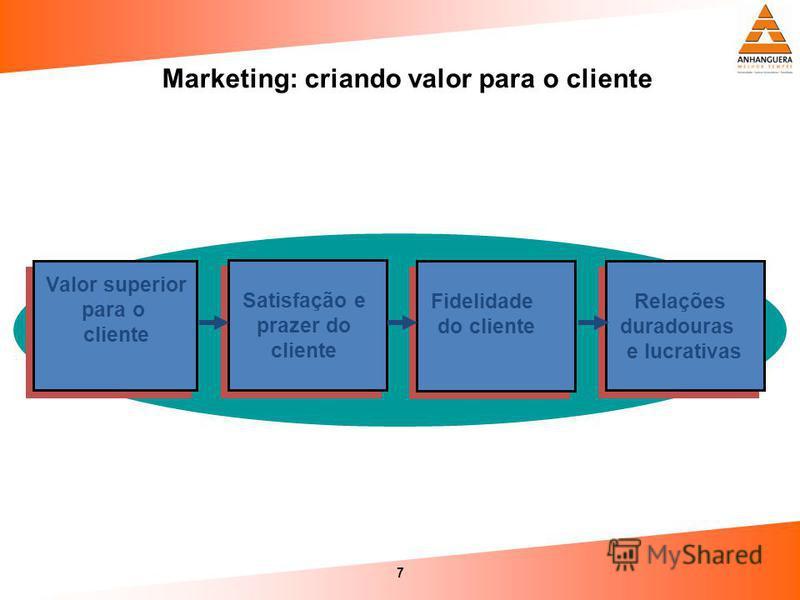 7 Marketing: criando valor para o cliente Relações duradouras e lucrativas Fidelidade do cliente Satisfação e prazer do cliente Valor superior para o cliente