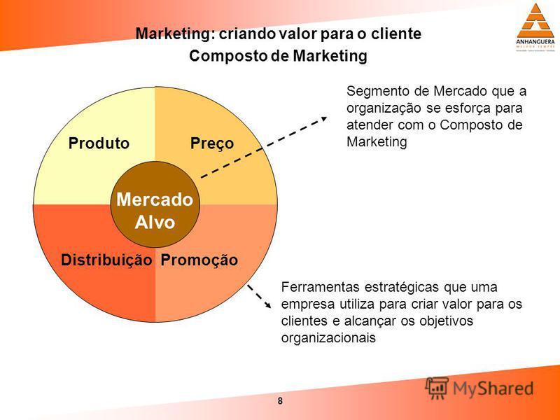 8 Marketing: criando valor para o cliente Composto de Marketing Preço PromoçãoDistribuição Produto Mercado Alvo Segmento de Mercado que a organização se esforça para atender com o Composto de Marketing Ferramentas estratégicas que uma empresa utiliza