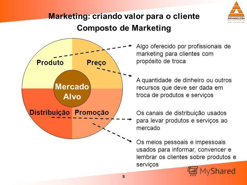 9 Marketing: criando valor para o cliente Composto de Marketing Preço PromoçãoDistribuição Produto Mercado Alvo Algo oferecido por profissionais de marketing para clientes com propósito de troca A quantidade de dinheiro ou outros recursos que deve se