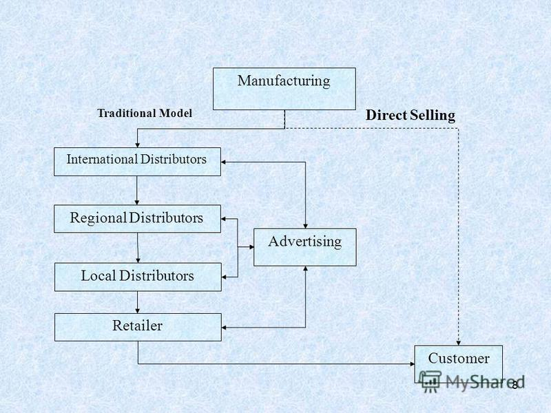 8 Manufacturing International Distributors Regional Distributors Local Distributors Retailer Advertising Customer Traditional Model Direct Selling