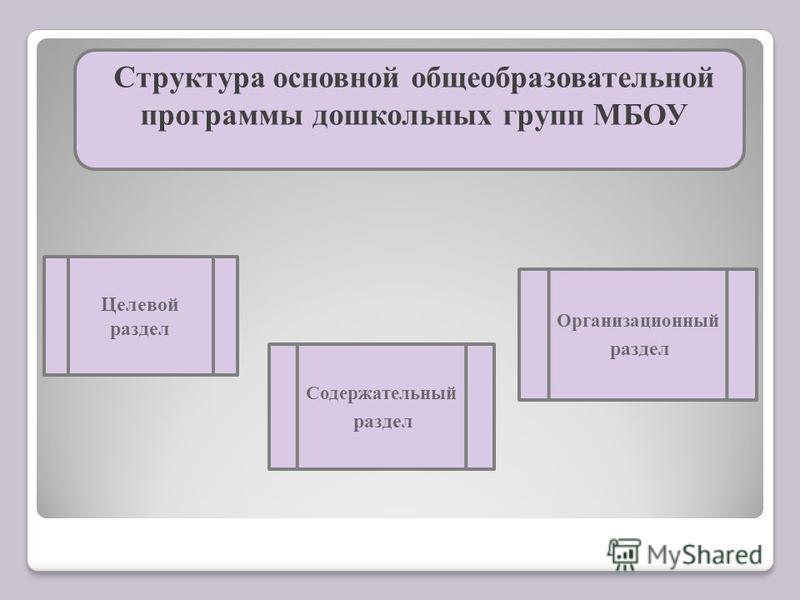 Структура основной общеобразовательной программы дошкольных групп МБОУ Целевой раздел Содержательный раздел Организационный раздел