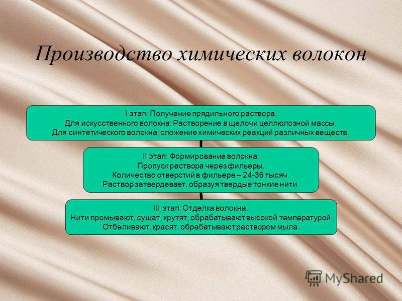 Производство химических волокон I этап: Получение прядильного раствора. Для искусственного волокна: Растворение в щелочи целлюлозной массы. Для синтетического волокна: сложение химических реакций различных веществ. II этап: Формирование волокна. Проп