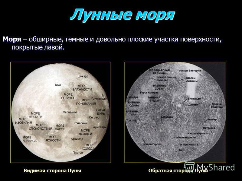 Лунные моря Лунные моря Моря – обширные, темные и довольно плоские участки поверхности, покрытые лавой. Обратная сторона Луны Видимая сторона Луны