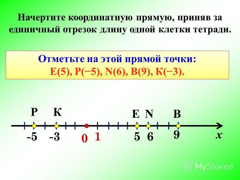 0 51 E -3-5-56 ВN КР 9 Начертите координатную прямую, приняв за единичный отрезок длину одной клетки тетради. х Отметьте на этой прямой точки: E(5), Р(5), N(6), В(9), К(3).