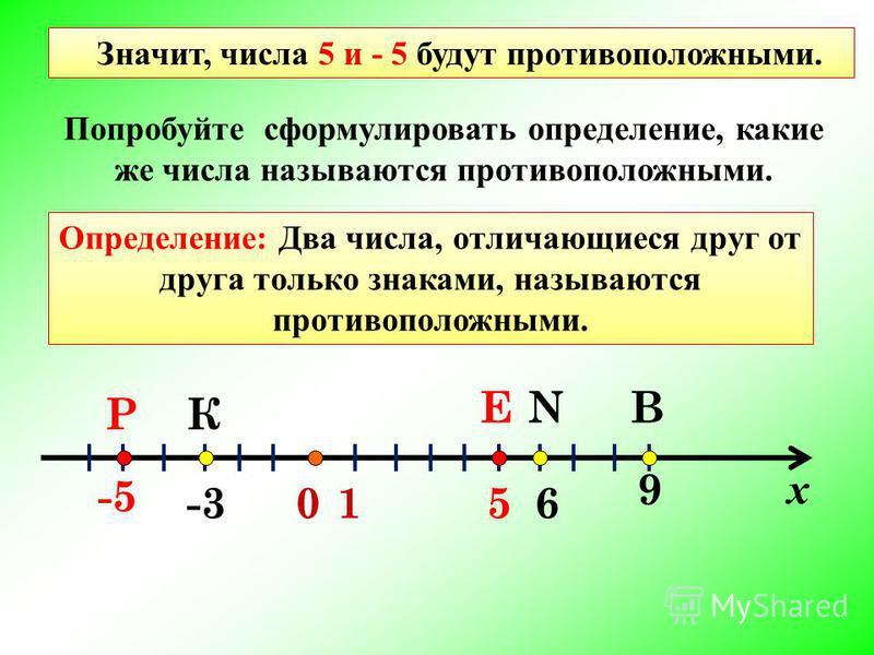 01 E -3 -5-5 6 ВN КР 5 9 Значит, числа 5 и - 5 будут противоположными. Определение: Два числа, отличающиеся друг от друга только знаками, называются противоположными. х Попробуйте сформулировать определение, какие же числа называются противоположными