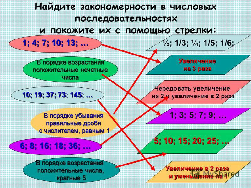 Найдите закономерности в числовых последовательностях и покажите их с помощью стрелки: 1; 4; 7; 10; 13; … В порядке возрастания положительные нечетные положительные нечетные числа 10; 19; 37; 73; 145; … В порядке убывания правильные дроби с числителе