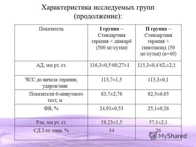 ПоказательI группа – Стандартная терапия + диакарб (500 мг/сутки) II группа – Стандартная терапия + гипотиазид (50 мг/сутки) (n=40) АД, мм рт. ст.116,3±0,5/60,27±1115,3±0,4/62,±2,1 ЧСС до начала терапии, ударов/мин 113,7±1,5115,3±0,1 Показатели 6-мин