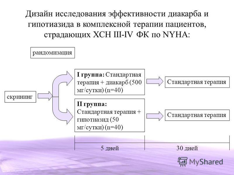 Дизайн исследования эффективности диакарба и гипотиазида в комплексной терапии пациентов, страдающих ХСН III-IV ФК по NYHA: рандомизация скрининг I группа: Стандартная терапия + диакарб (500 мг/сутки) (n=40) II группа: Стандартная терапия + гипотиази