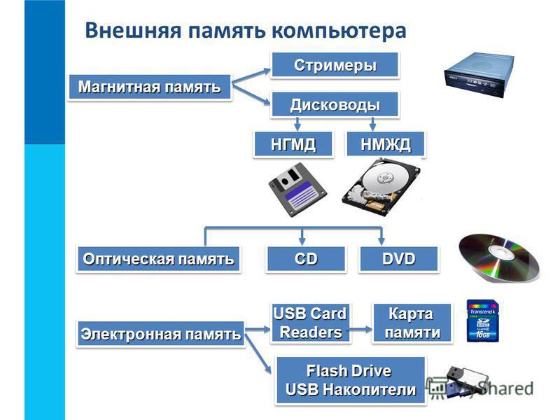 Магнитная память Стримеры Стримеры Дисководы Дисководы Электронная память НГМДНГМДНМЖДНМЖД Оптическая память CDCDDVDDVD USB Card Readers Readers КартапамятиКартапамяти Flash Drive USB Накопители Flash Drive USB Накопители Внешняя память компьютера