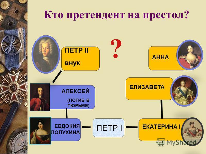 Кто претендент на престол? ПЕТР I ЕКАТЕРИНА I АЛЕКСЕЙ (ПОГИБ В ТЮРЬМЕ) ПЕТР II внук АННА ЕЛИЗАВЕТА ЕВДОКИЯ ЛОПУХИНА ?