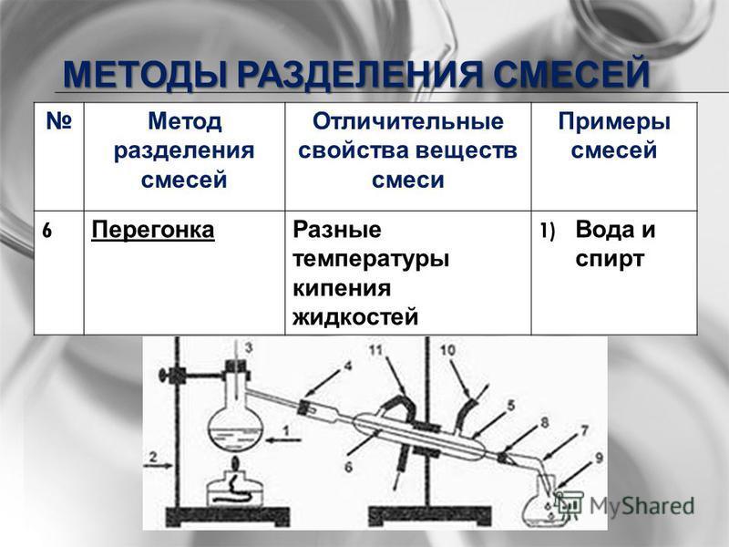 МЕТОДЫ РАЗДЕЛЕНИЯ СМЕСЕЙ Метод разделения смесей Отличительные свойства веществ смеси Примеры смесей 6 Перегонка Разные температуры кипения жидкостей 1) Вода и спирт