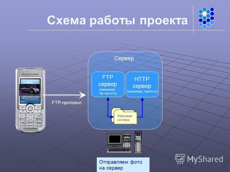 Схема работы проекта Сервер Файловая система FTP сервер (например, ftp.narod.ru) HTTP сервер (например, narod.ru) Отправляем фото на сервер FTP-протокол