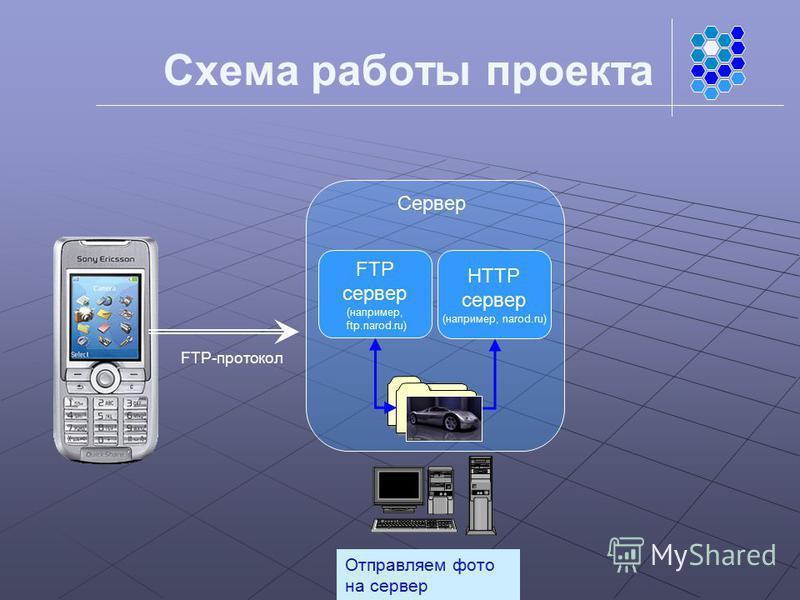 Схема работы проекта Отправляем фото на сервер FTP-протокол Сервер Файловая система FTP сервер (например, ftp.narod.ru) HTTP сервер (например, narod.ru)