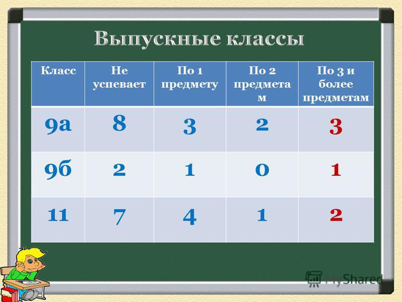 Класс Не успевает По 1 предмету По 2 предмета м По 3 и более предметам 9 а 8323 9 б 2101 117412