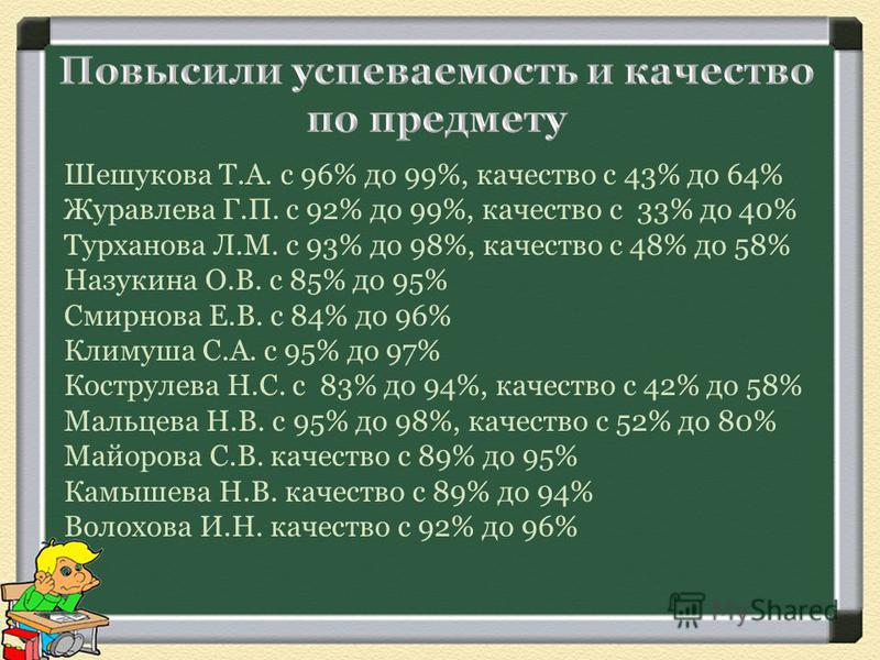 Шешукова Т.А. с 96% до 99%, качество с 43% до 64% Журавлева Г.П. с 92% до 99%, качество с 33% до 40% Турханова Л.М. с 93% до 98%, качество с 48% до 58% Назукина О.В. с 85% до 95% Смирнова Е.В. с 84% до 96% Климуша С.А. с 95% до 97% Кострулева Н.С. с
