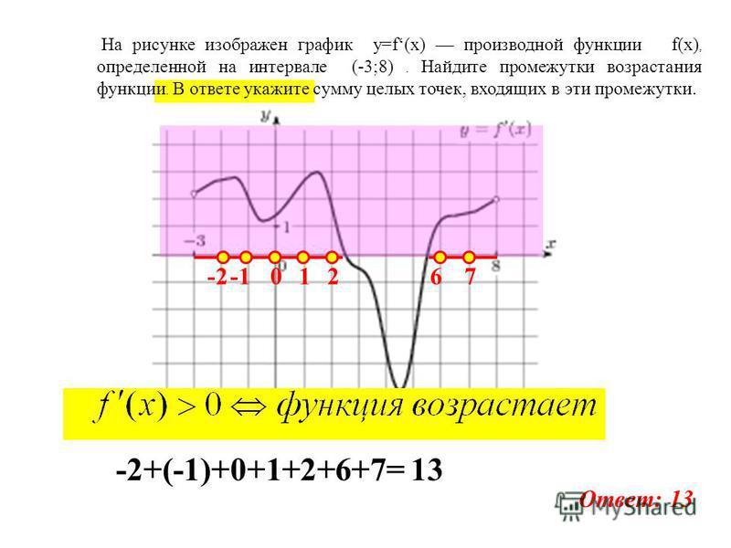 На рисунке изображен график y=f(x) производной функции f(x), определенной на интервале (-3;8). Найдите промежутки возрастания функции. В ответе укажите сумму целых точек, входящих в эти промежутки. -201267 -2+(-1)+0+1+2+6+7= 13 Ответ: 13