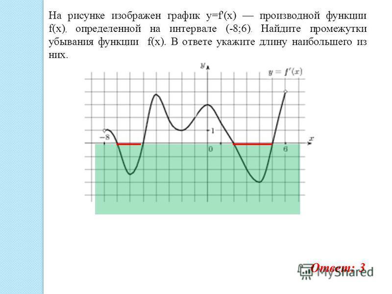 На рисунке изображен график y=f'(x) производной функции f(x), определенной на интервале (-8;6). Найдите промежутки убывания функции f(x). В ответе укажите длину наибольшего из них. Ответ: 3