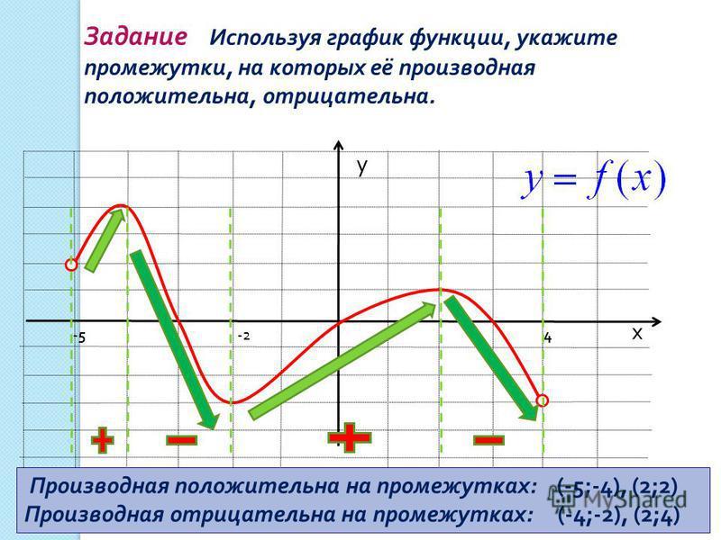 х у 1 Задание Используя график функции, укажите промежутки, на которых её производная положительна, отрицательна. -54 Производная положительна на промежутках : (-5;-4), (2;2) Производная отрицательна на промежутках : (-4;-2), (2;4) -2