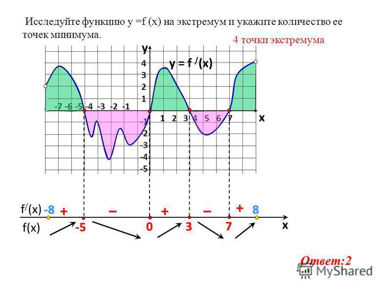 f(x) f / (x) x y = f / (x) 1 2 3 4 5 6 7 -7 -6 -5 -4 -3 -2 -1 43214321 -2 -3 -4 -5 y x 7 3 0 -5 + ––++ Исследуйте функцию у =f (x) на экстремум и укажите количество ее точек минимума. 4 точки экстремума Ответ:2 -8-8-8-88