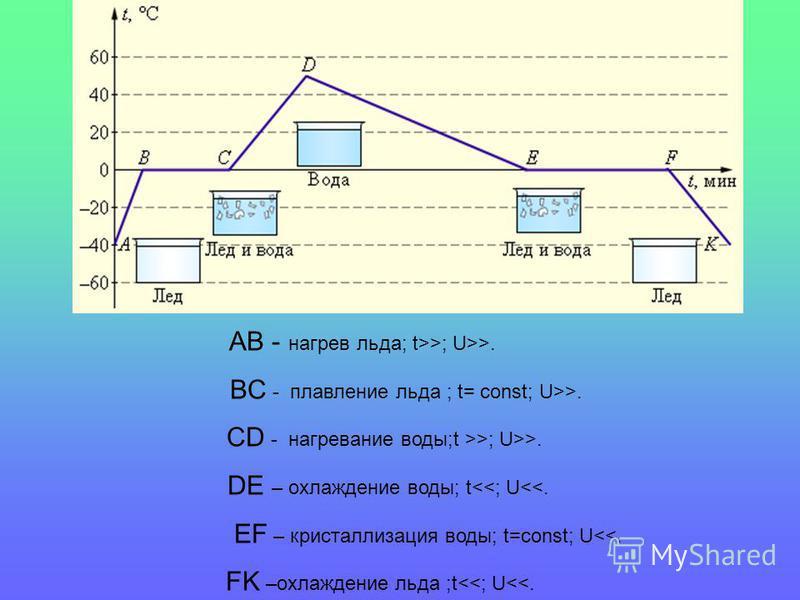 АВ - нагрев льда; t>>; U>>. BC - плавление льда ; t= const; U>>. CD - нагревание воды;t >>; U>>. DE – охлаждение воды; t<<; U<<. EF – кристаллизация воды; t=const; U<<. FK –охлаждение льда ;t<<; U<<.