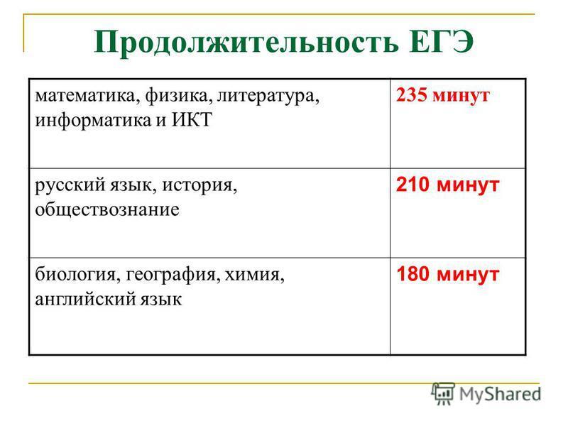 Продолжительность ЕГЭ математика, физика, литература, информатика и ИКТ 235 минут русский язык, история, обществознание 210 минут биология, география, химия, английский язык 180 минут