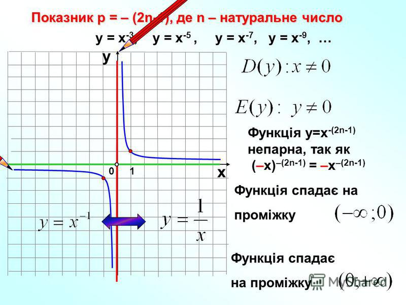 Функція спадає на проміжку Показник р = – (2n-1), де n – натуральне число 10 х у у = х -3, у = х -5, у = х -7, у = х -9, … Функція у=х -(2n-1) непарна, так як (–х) –(2n-1) = –х –(2n-1) Функція спадає на проміжку