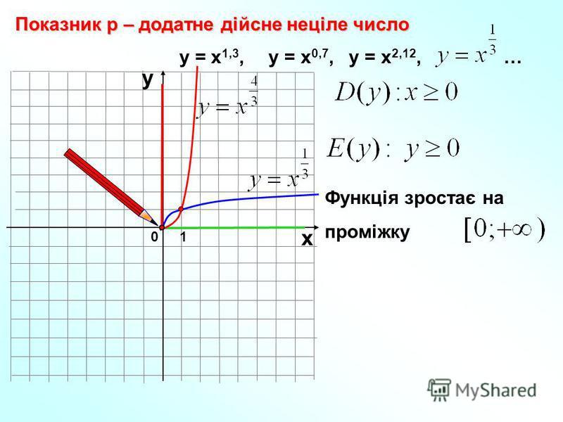 0 Показник р – додатне дійсне неціле число 1 х у у = х 1,3, у = х 0,7, у = х 2,12, … Функція зростає на проміжку