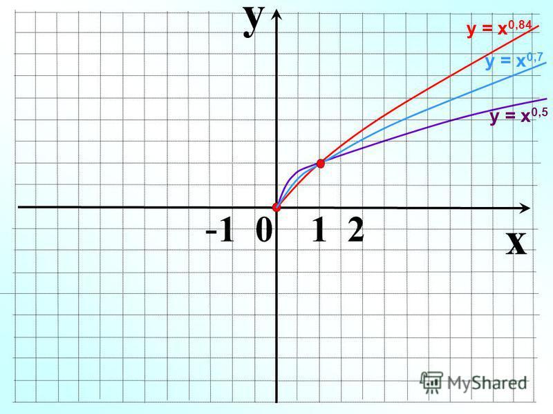 y x - 1 0 1 2 у = х 0,5 у = х 0,84 у = х 0,7