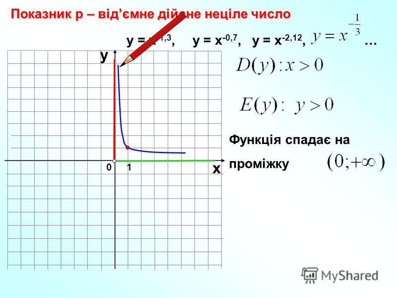 0 Показник р – відємне дійсне неціле число 1 х у у = х -1,3, у = х -0,7, у = х -2,12, … Функція спадає на проміжку