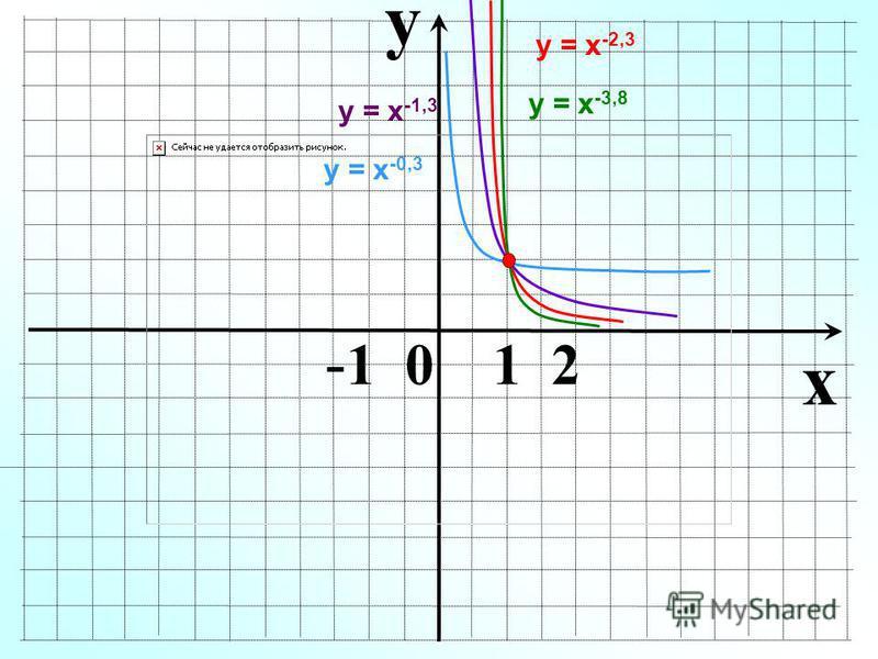 y x - 1 0 1 2 у = х -1,3 у = х -0,3 у = х -2,3 у = х -3,8