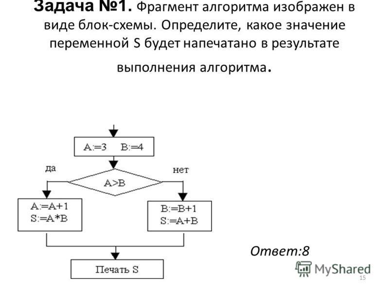 15 Задача 1. Фрагмент алгоритма изображен в виде блок-схемы. Определите, какое значение переменной S будет напечатано в результате выполнения алгоритма. Ответ:8