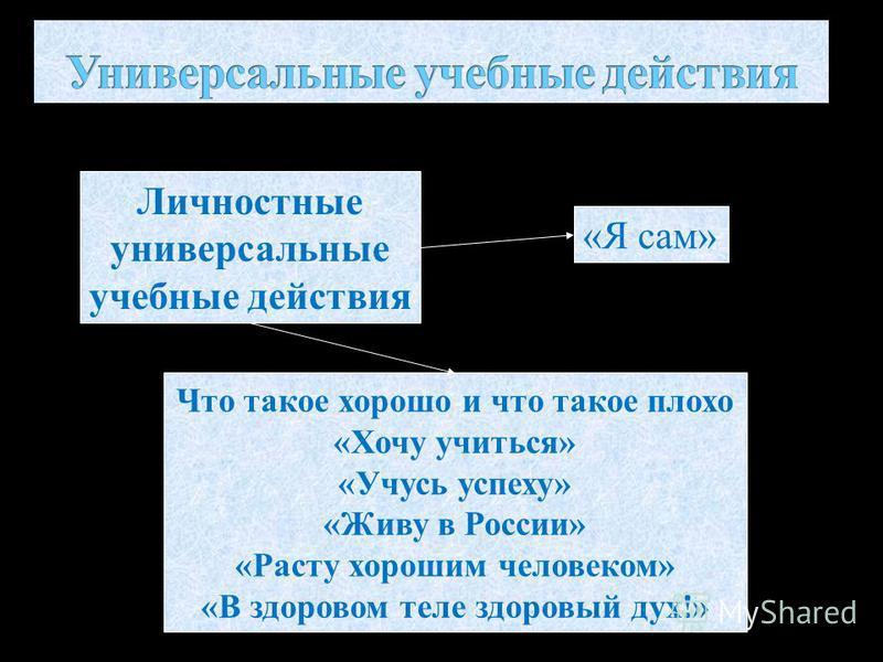 Личностные универсальные учебные действия Что такое хорошо и что такое плохо «Хочу учиться» «Учусь успеху» «Живу в России» «Расту хорошим человеком» «В здоровом теле здоровый дух!» «Я сам»