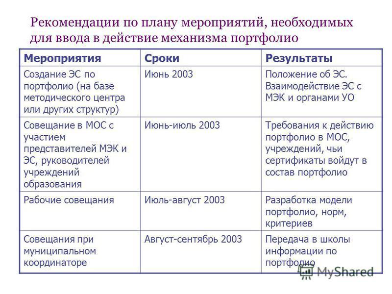 Рекомендации по плану мероприятий, необходимых для ввода в действие механизма портфолио Мероприятия СрокиРезультаты Создание ЭС по портфолио (на базе методического центра или других структур) Июнь 2003Положение об ЭС. Взаимодействие ЭС с МЭК и органа