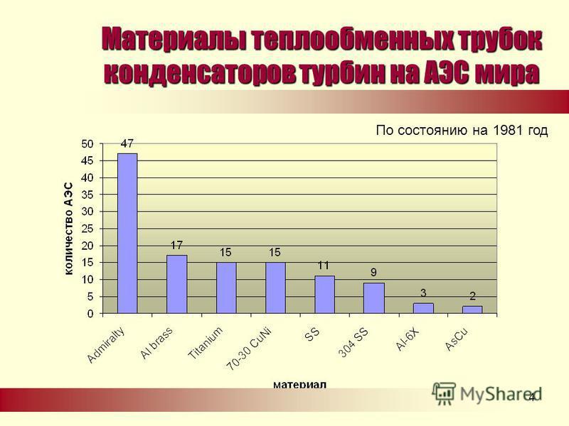 .4 Материалы теплообменных трубок конденсаторов турбин на АЭС мира По состоянию на 1981 год