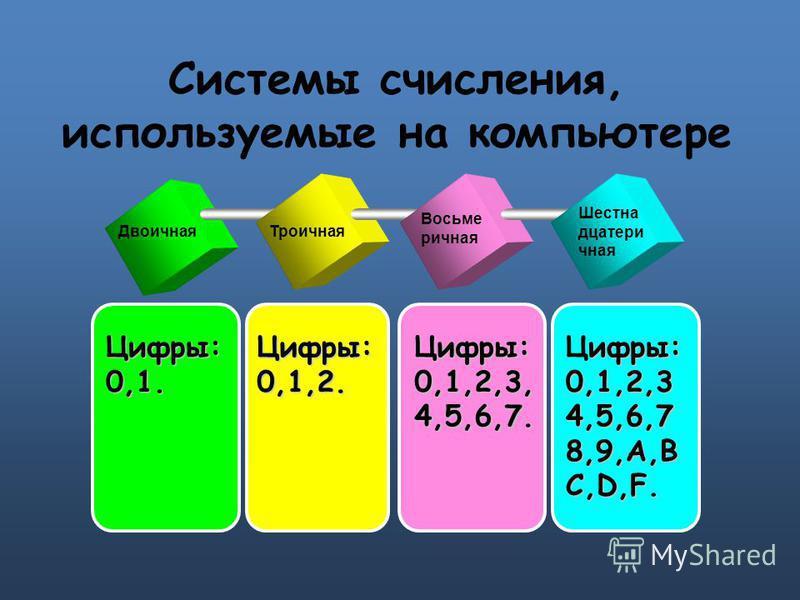 Двоичная Восьме ричная Шестна дцатери чная Троичная Ццифры: 0,1. Ццифры: 0,1,2. Ццифры: 0,1,2,3, 4,5,6,7. цифры: 0,1,2,3 4,5,6,7 8,9,A,B C,D,F. Ццифры: 0,1,2,3 4,5,6,7 8,9,A,B C,D,F. Системы счисления, используемые на компьютере