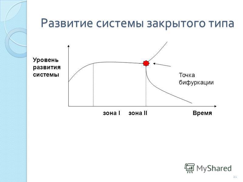 Развитие системы закрытого типа 21 Точка бифуркации Уровень развития системы зона I зона II Время