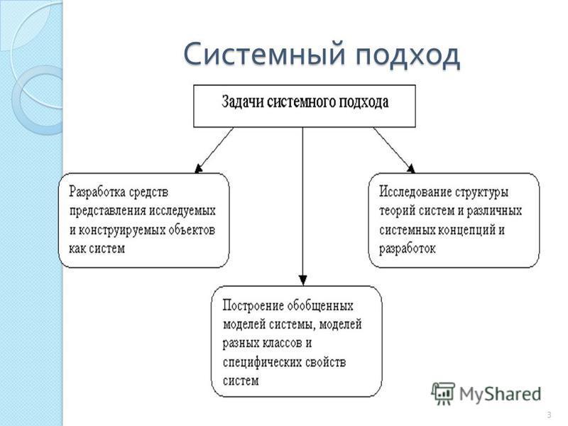 Системный подход 3