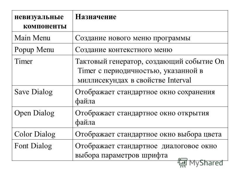 невизуальные компоненты Назначение Main Menu Создание нового меню программы Popup Menu Создание контекстного меню Timer Тактовый генератор, создающий событие On Timer с периодичностью, указанной в миллисекундах в свойстве Interval Save Dialog Отображ