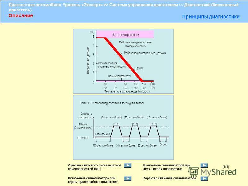 Диагностика автомобиля. Уровень «Эксперт» >> Система управления двигателем >> Диагностика ( бензиновый двигатель ) Описание Принципы диагностики ( В ) 5 4 3 2 1 0 -50 -58 0 32 50 122 100 212 150 302 ( C) ( F) Напряжение датчика Температура охлаждающе