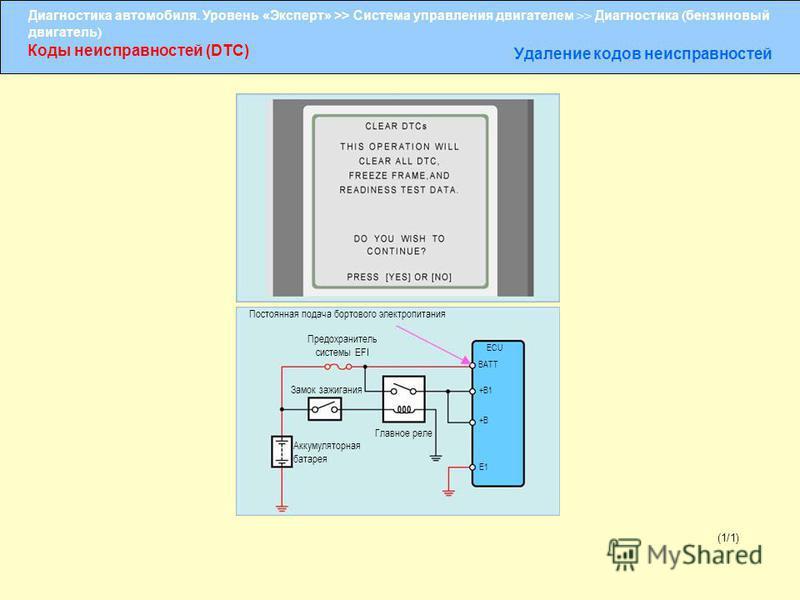 Диагностика автомобиля. Уровень «Эксперт» >> Система управления двигателем >> Диагностика ( бензиновый двигатель ) Коды неисправностей (DTC) Удаление кодов неисправностей (1/1) Постоянная подача бортового электропитания Предохранитель системы EFI Зам