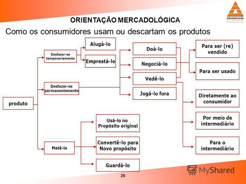 26 ORIENTAÇÃO MERCADOLÓGICA Como os consumidores usam ou descartam os produtos
